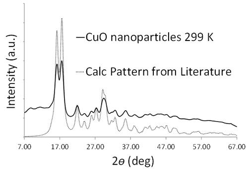 MicroXact Nanomaterials